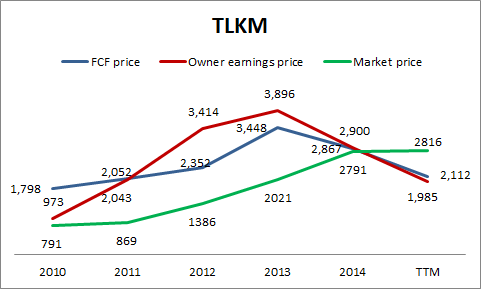 TLKM FCF price vs Owner earnings price vs Market price